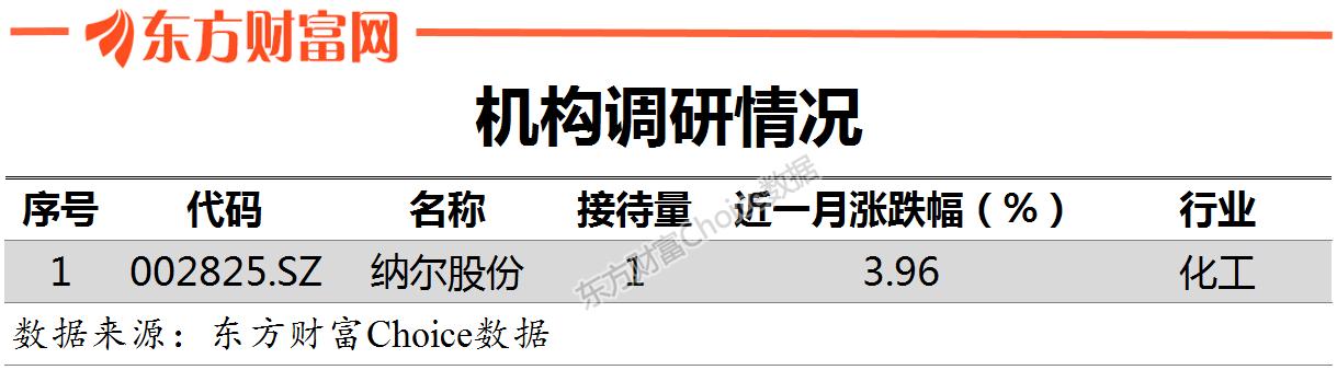 上海期货交易所鑫东财配资:【002825股吧】精选:纳尔股份股票收盘价 002825股吧新闻2019年11月12日
