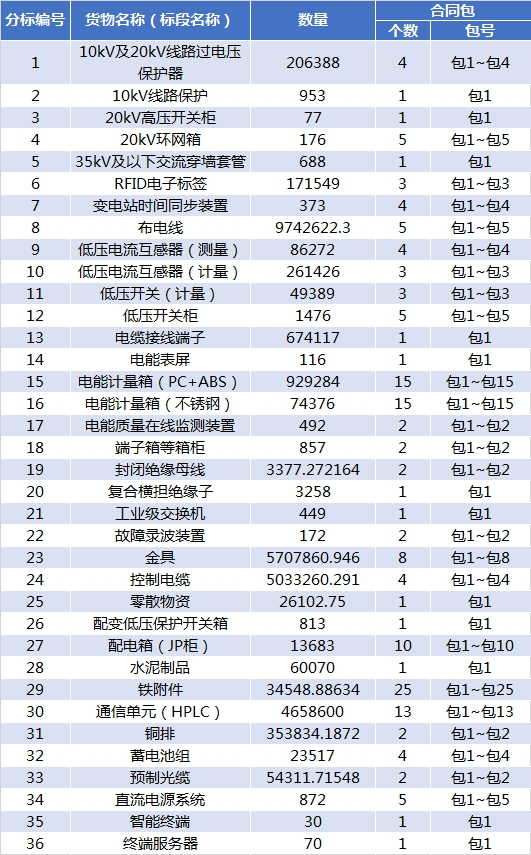 36个品类 国网江苏2019年第三批省招协议库存招标采购