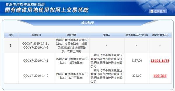 <b>万科联合青岛动车小镇斥资1.6亿元竞得城阳2宗地块</b>