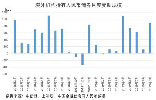 9月境外机构连续七个月增持人民币债券 增持规模创四个月新高