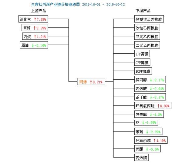 生意社:10月上旬山东丙烯价格略跌回升