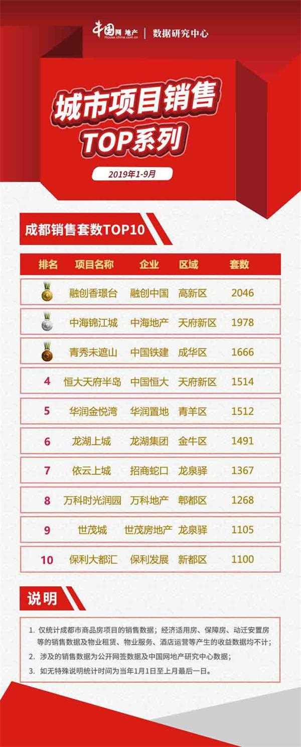 2019年1-9月成都项目销售TOP10