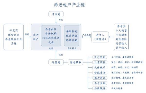 中国养老地产产业链分析