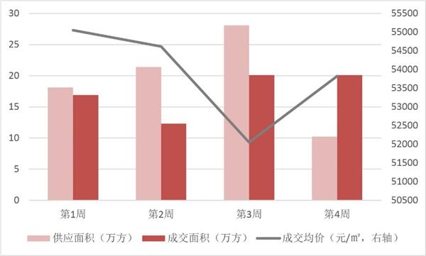 <b>2019年1-9月上海项目销售TOP10 市场供应回升 成交低迷</b>