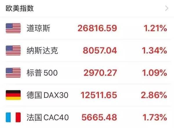 """注意!美联储再""""注水"""" 欧美股市大涨"""