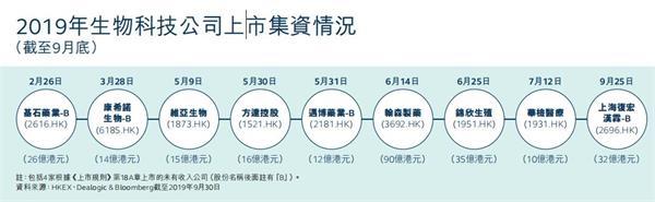 上市新規藥效猛!港交所狂攬16家生物科技企業 募資535億