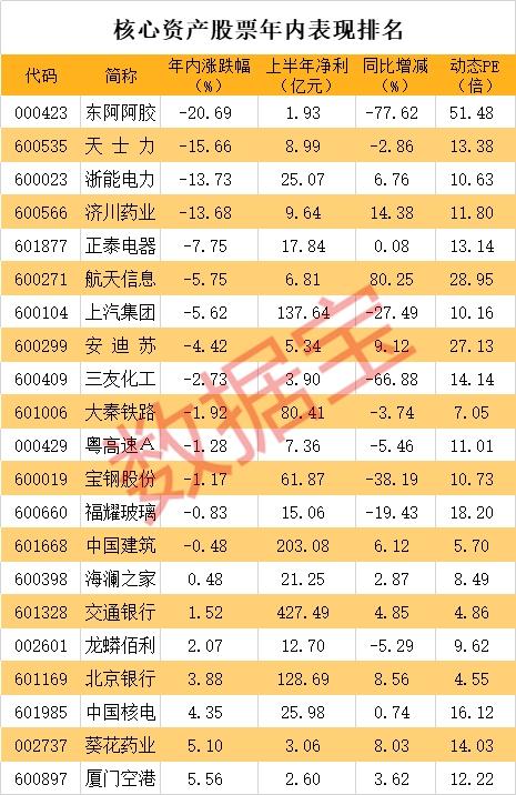 低估值高股息的核心资产股票名单 竟有逆市下跌股 几十家机构推荐买入
