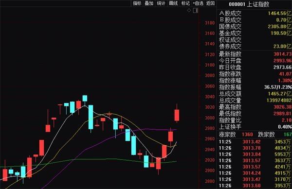 A股再次攻陷3000点!银行股市值半天暴增1700亿!这几大板块得盯紧