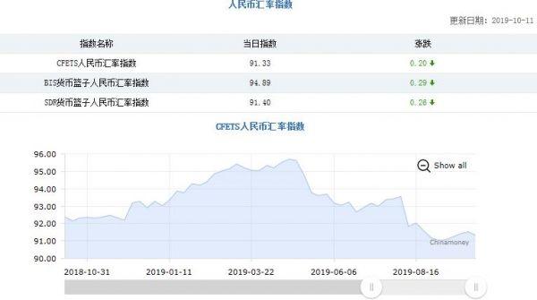 三大人民币汇率指数转涨为跌 CFETS指数下跌0.20%