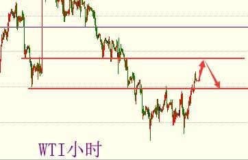 中线之皇:原油短线整理 中期偏空