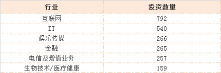阿里、腾讯、百度……谁才是战投之王?重磅揭秘中国CVC投资成绩单