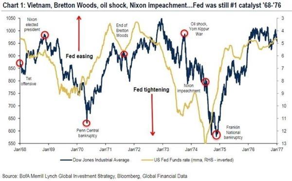 """美银美林:美联储正进行""""非正式QE"""" 会再次迎来牛市"""