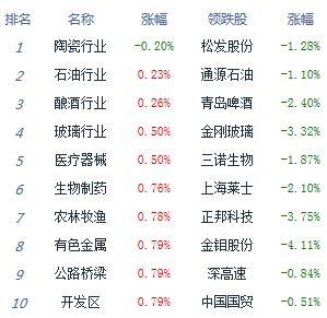 收评:沪指涨1.15%守住3000点 大金融掀涨停潮