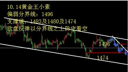 王小素:10.14黄金1496之下仍是偏空震荡 欧美英镑如下