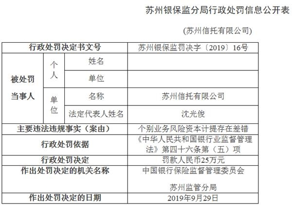 苏州信托违法遭罚 个别业务风险资本计提存在差错 _ 东方财富网