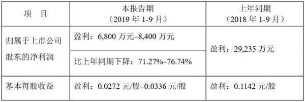 美好置业:前三季度预计归属股东净利润6800万元-8400万元-中国网地产