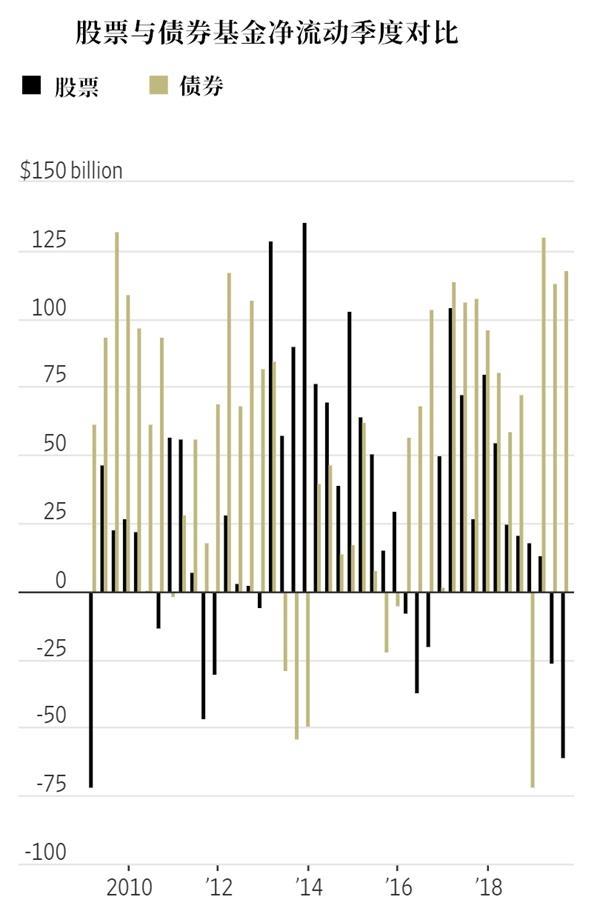 三季度资金净流出创近十年新高 美股后市仍面临三大威胁