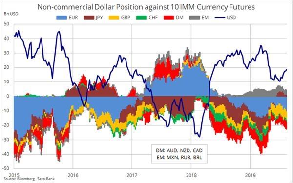 最近一周美元净多仓增至15周高点 欧元净空仓再现激增 为6月18日以来最悲观的水准