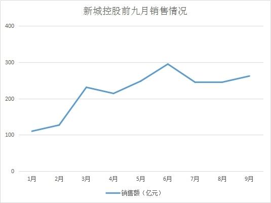 """新城""""静水"""" 9月销售262亿与悄悄拿了一块地"""