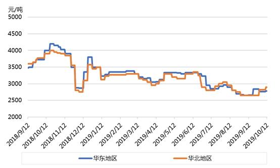 煤焦油:节后快速推涨 四季度风云如何