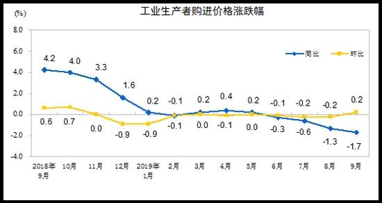 9月PPI同比降1.2%环比涨0.1% 食品价格同比上涨3.3%