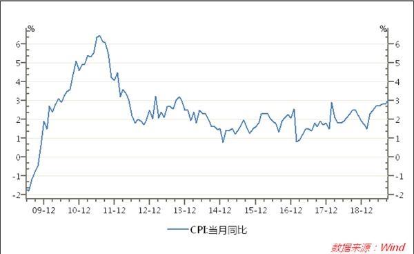 """9月CPI破""""3"""" 专家称结构性物价上涨对货币政策制约有限"""