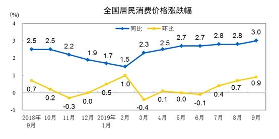 国度统计局:前三季度CPI同比上浮2.5%