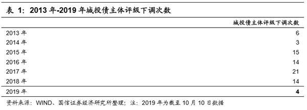 董德志:2019年城投债评级总结