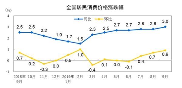 """9月CPI涨3%猪价""""贡献""""1.65%!""""恐高""""心理下 猪肉概念股掉头向下"""