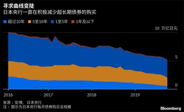 债券持有量明年或同比减少!日本央行将迎重大历史转折点?