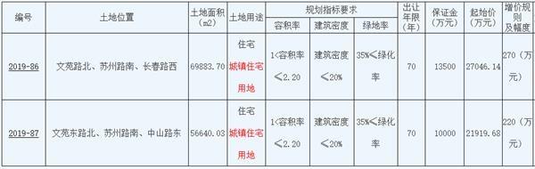 江苏徐州4.92亿元成功出让2宗住宅用地