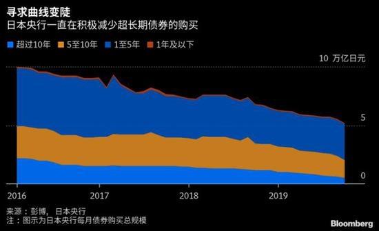 债券持有量明年或同比减少 日央行将迎历史转折点?