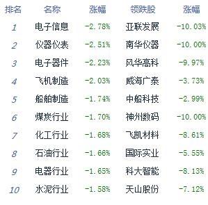 收评:两市弱势整理沪指跌0.56% 粤港澳概念活跃