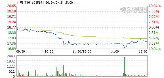 立霸股份 立霸股份10月15日快速反弹