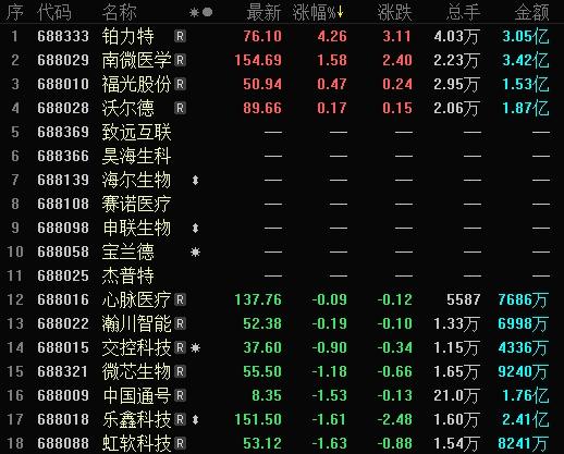 """科创板收评  """"五连阳""""遭终结 科创板跟随主板普跌"""