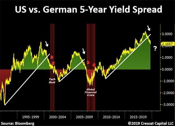 一张令市场感到窒息的图表:美德国债收益率差预示危机临近?