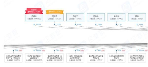 红豆集团的股权穿透图(仅显示部分,来源:企查查)