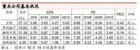 <b>中泰证券:房产行业单月销售同比大幅改善</b>