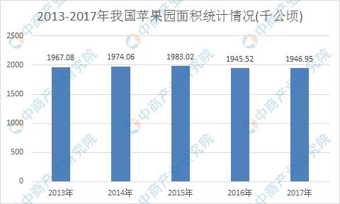 <b>我国已成世界最大苹果生产国!2018年苹果产量达3923.34万吨(图)</b>