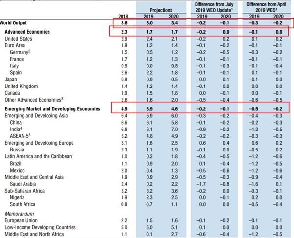 公布2020年全球gdp排名_2019 2020年世界各国GDP增速排名预测TOP10