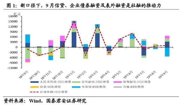 国泰君安:9月份企业中长期贷款再改善 原因几何?