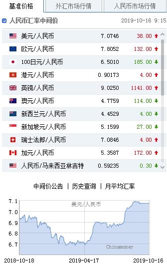 鑫说汇:美元指数弱势震荡 人民币下调38点