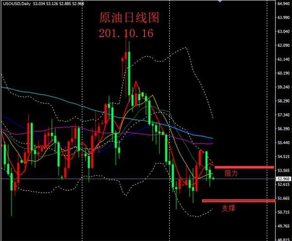 外汇黄金分析刘静:外汇黄金原油分析及操作策略