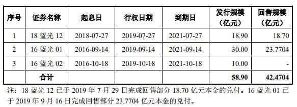 蓝光发展:29亿元小公募公司债券获上交所通过-中国网地产