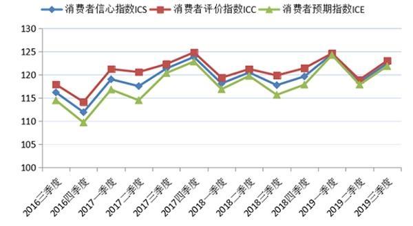 调查显示:第三季度上海消费者信心指数全面回升