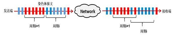 基于带内检测的Inband OAM技术 为5G承载网保驾护航