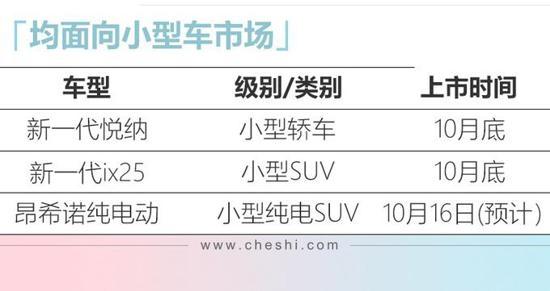 北京现代新车本月上市 新悦纳预计7万起售