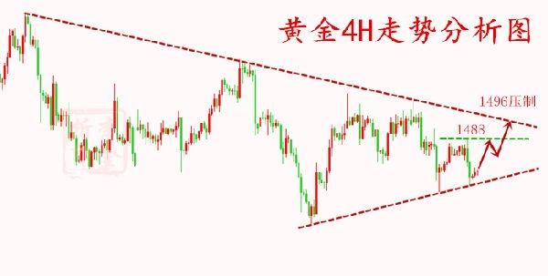 10.16黄金三角收敛1480强弱分水岭 纠正市场相关性理论!