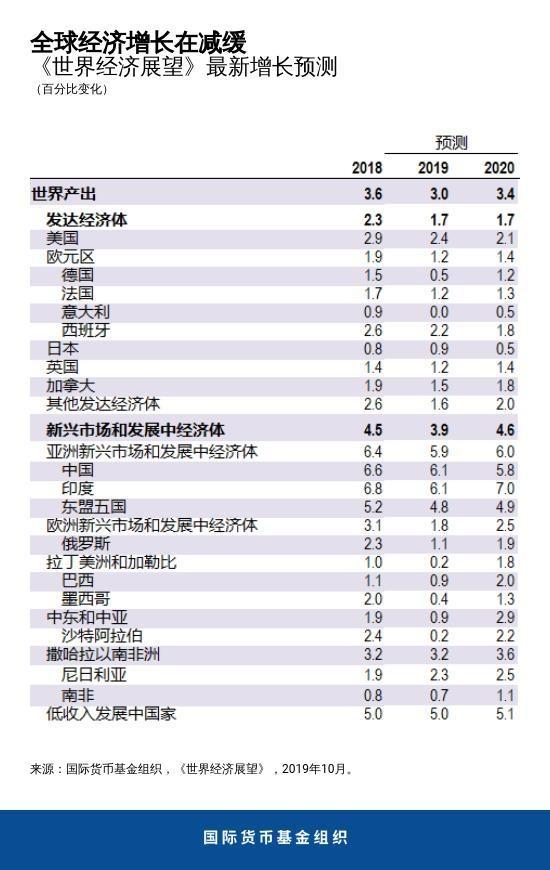 IMF再次下调全球经济增速预期至3% 为金融危机以来最低