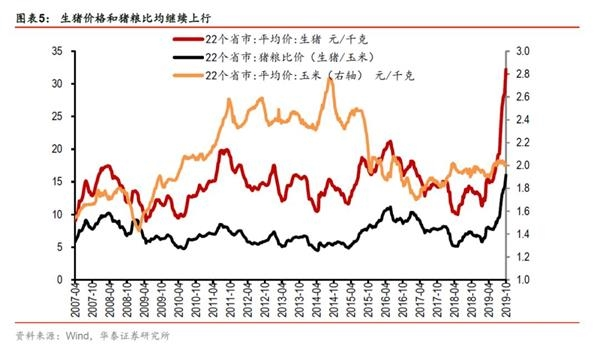 <b>华泰证券点评9月通胀数据:CPI与PPI剪刀差扩大</b>